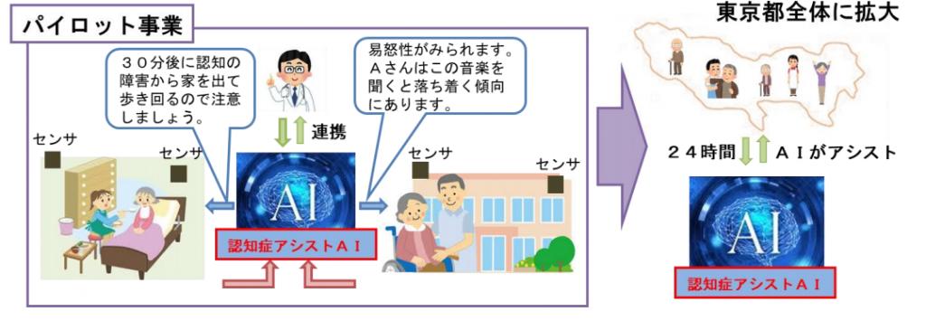 動き始めた東京都大学提案プロジェクト