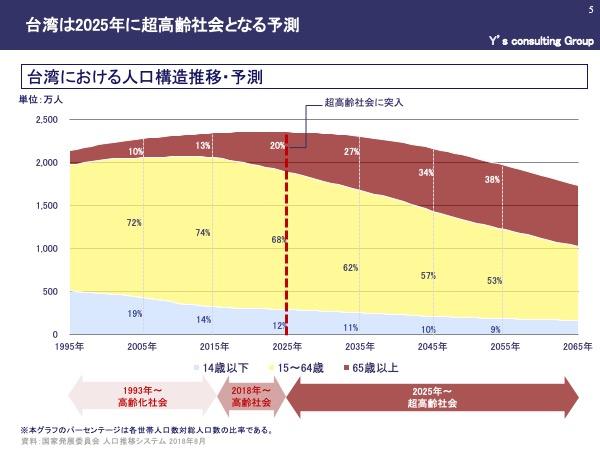 台湾の介護市場、2025年に2000億台湾ドル規模に