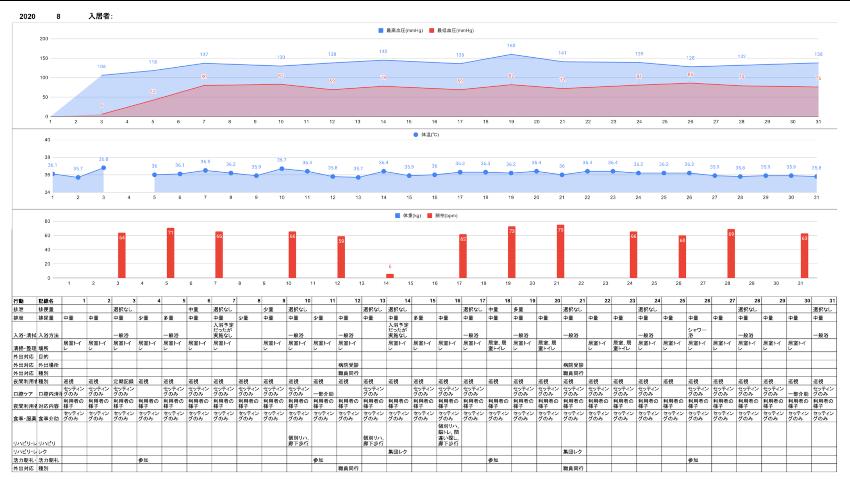 国立大学病院や介護施設で実績ある介護自動記録AIアプリ