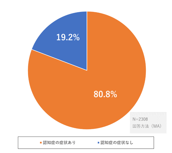 介護施設入居時の介護度は要支援1~要介護2までが半数以上に