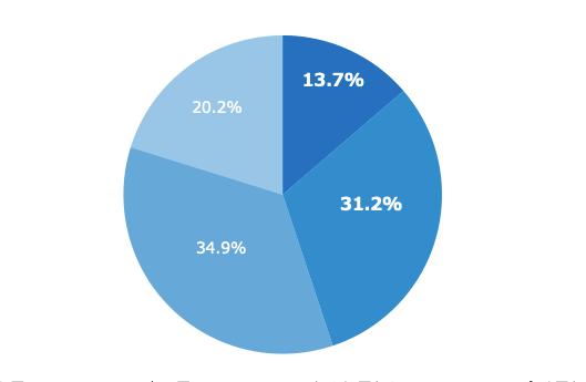 「介護脱毛」意識調査 ミドルシニア約45%が「脱毛したい」