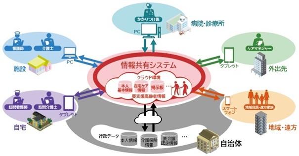 自治体向け地域包括ケアシステムICTソリューション