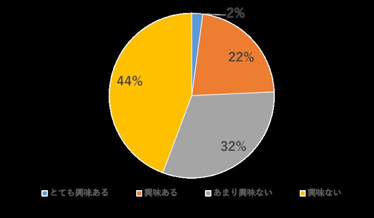 介護脱毛 40代以上の女性「知っている」21%