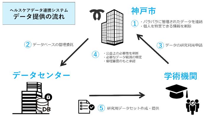 神戸市が国内初の住民対象データ連携システムを構築
