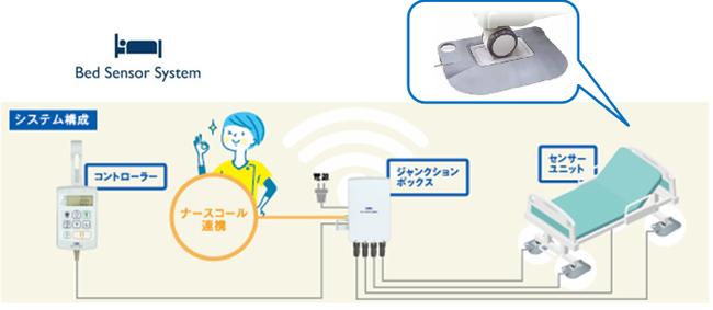 介護現場を効率化するベッドセンサーシステム強化へ