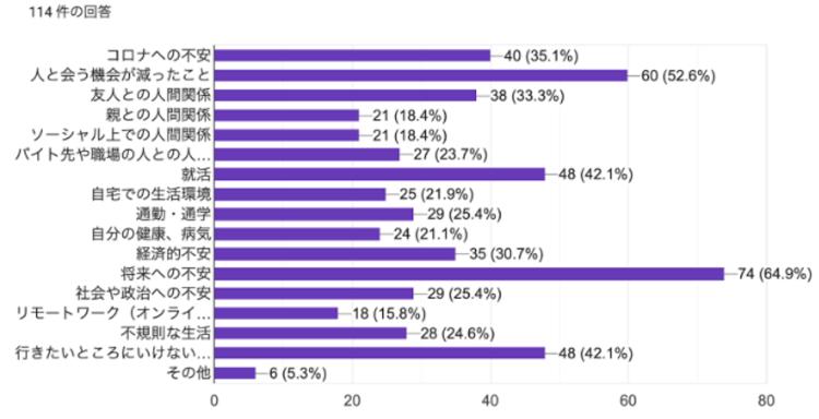 50年後に高齢者-Z世代の「健康」価値観調査