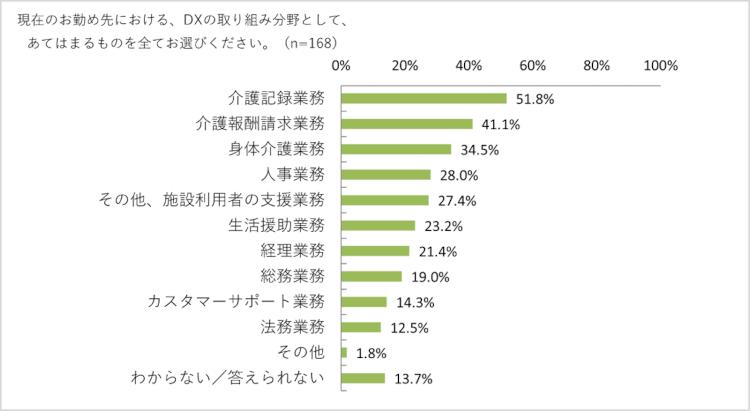 介護事業所のDXの実態-約半数がDXに取り組む