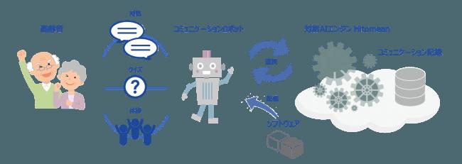 AI+NAOによる介護向けロボットサービスが登場