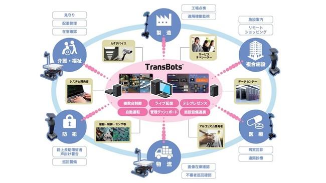 複数の異種ロボットを一元制御するツール、凸版印刷が開発